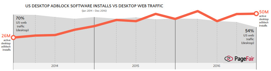Adblock usage on desktop browsers continues to grow despite the decline in overall desktop usage. (PageFair)